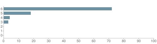 Chart?cht=bhs&chs=500x140&chbh=10&chco=6f92a3&chxt=x,y&chd=t:72,18,4,3,0,0,0&chm=t+72%,333333,0,0,10|t+18%,333333,0,1,10|t+4%,333333,0,2,10|t+3%,333333,0,3,10|t+0%,333333,0,4,10|t+0%,333333,0,5,10|t+0%,333333,0,6,10&chxl=1:|other|indian|hawaiian|asian|hispanic|black|white